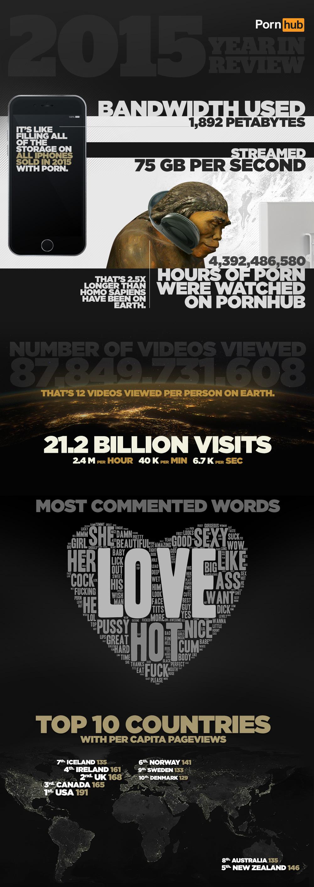 Statistika ogleda pornografije na Pornhubu v letu 2015