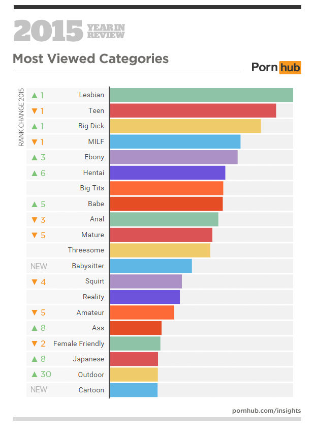 Statistika ogleda pornografije na Pornhubu v letu 2015 - Kategorije