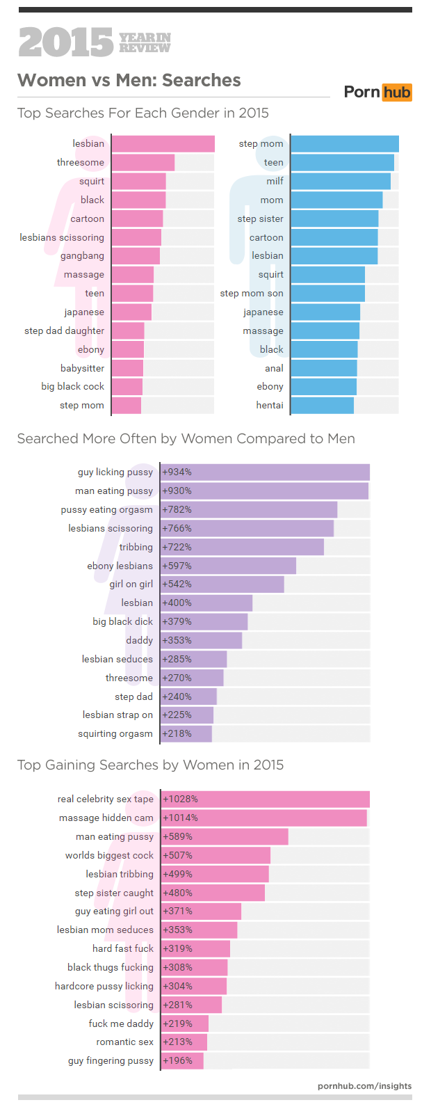Statistika ogleda pornografije na Pornhubu v letu 2015 - Moški proti ženskam