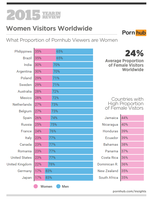 Statistika ogleda pornografije na Pornhubu v letu 2015 - Ženske obiskovalke