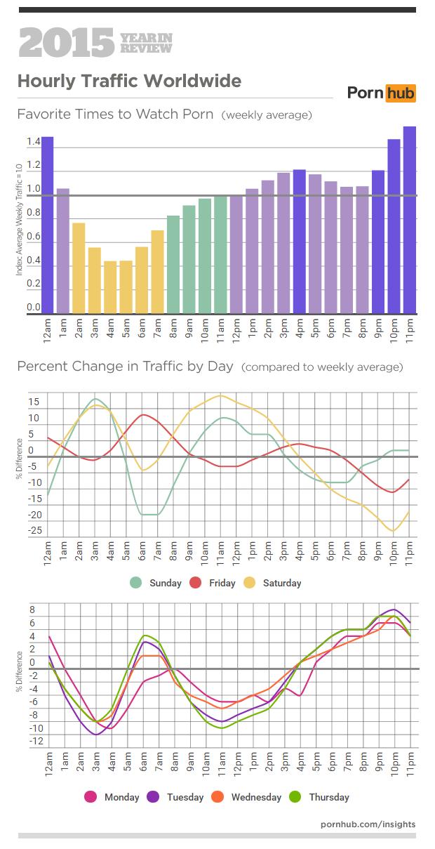 Statistika ogleda pornografije na Pornhubu v letu 2015 po času dneva