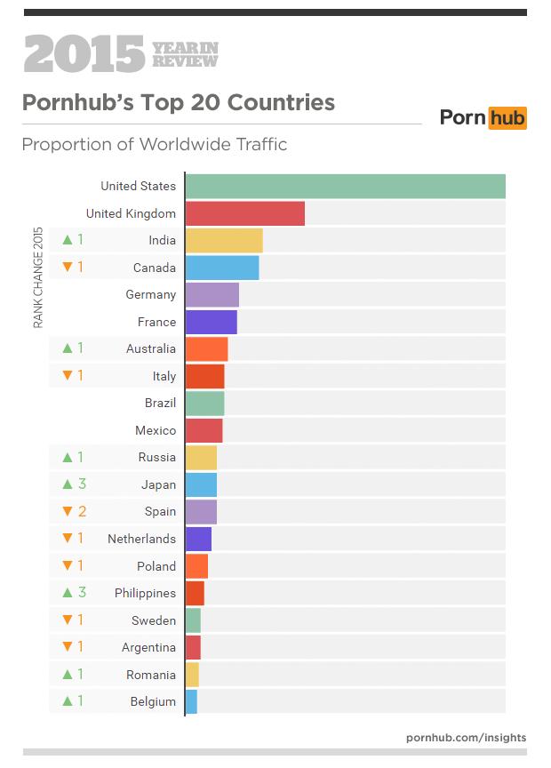 Statistika ogleda pornografije na Pornhubu v letu 2015 po državah