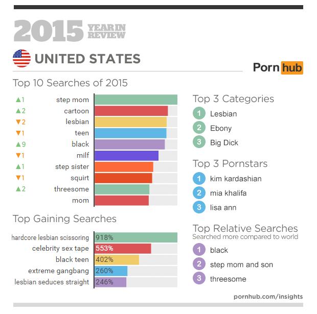 Statistika ogleda pornografije na Pornhubu v letu 2015 - USA