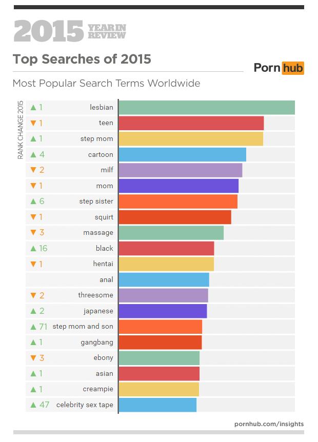 Statistika ogleda pornografije na Pornhubu v letu 2015 po frazah