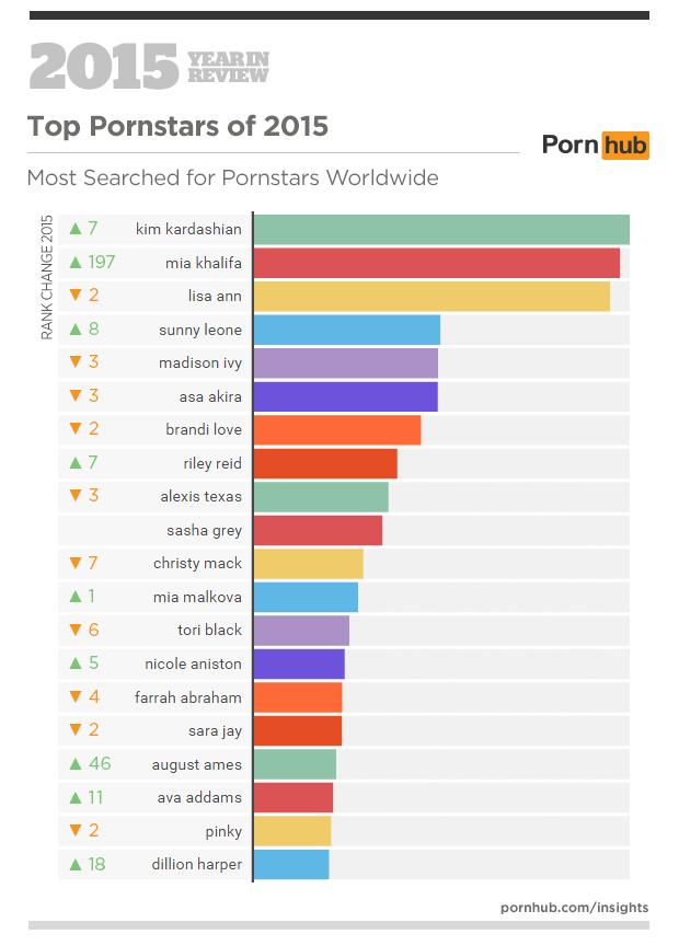 Statistika ogleda pornografije na Pornhubu v letu 2015 - Porno igralke