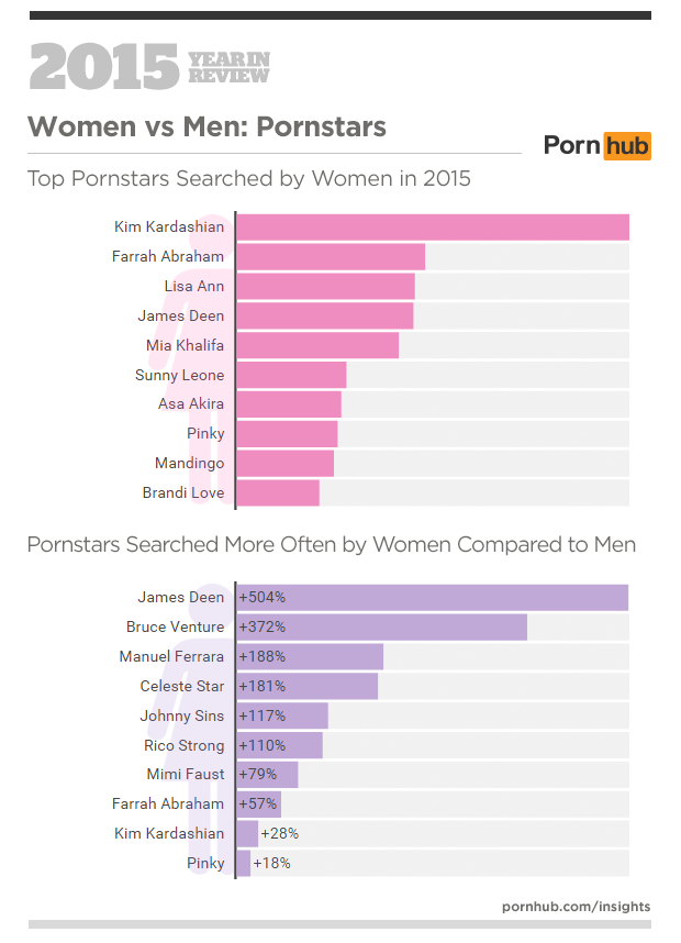 Statistika ogleda pornografije na Pornhubu v letu 2015 - Porno igralci
